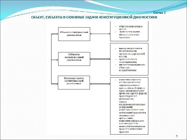 Схема 1 ОБЪЕКТ, СУБЪЕКТЫ И ОСНОВНЫЕ ЗАДАЧИ КОНСТИТУЦИОННОЙ ДИАГНОСТИКИ 5