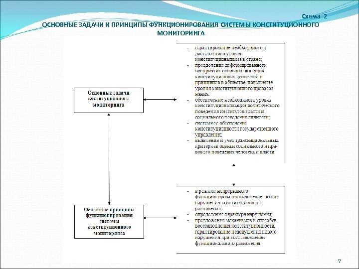 Схема 2 ОСНОВНЫЕ ЗАДАЧИ И ПРИНЦИПЫ ФУНКЦИОНИРОВАНИЯ СИСТЕМЫ КОНСТИТУЦИОННОГО МОНИТОРИНГА 7
