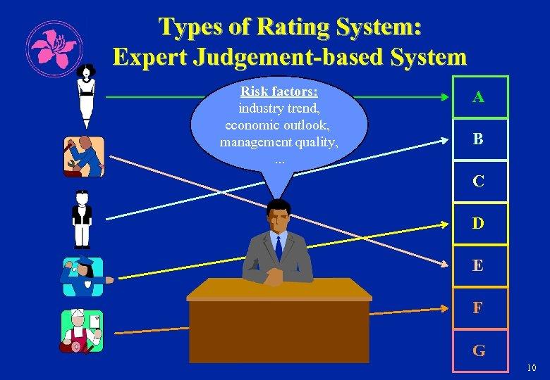 Types of Rating System: Expert Judgement-based System Risk factors: industry trend, economic outlook, management