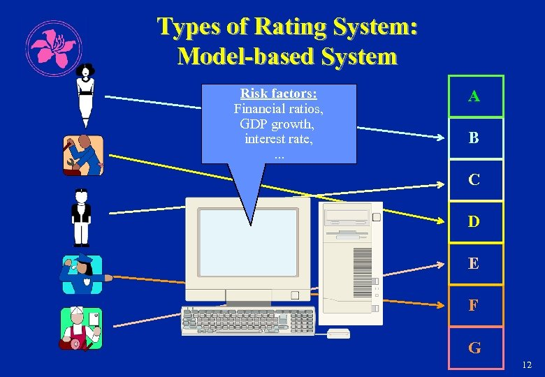 Types of Rating System: Model-based System Risk factors: Financial ratios, GDP growth, interest rate,