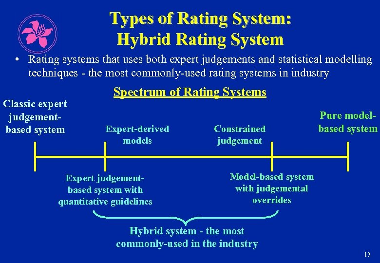 Types of Rating System: Hybrid Rating System • Rating systems that uses both expert