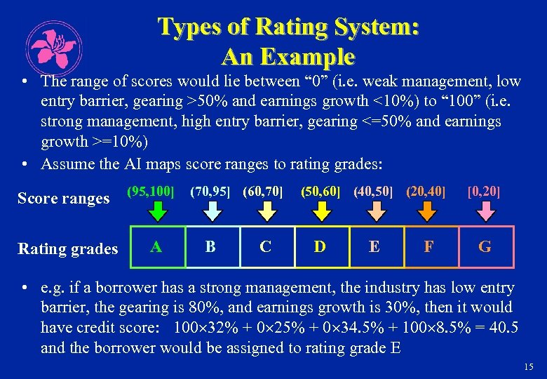Types of Rating System: An Example • The range of scores would lie between