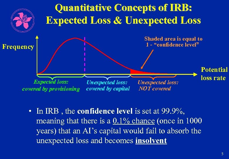 Quantitative Concepts of IRB: Expected Loss & Unexpected Loss Shaded area is equal to