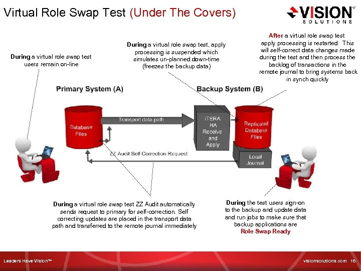 Virtual Role Swap Test (Under The Covers) During a virtual role swap test users