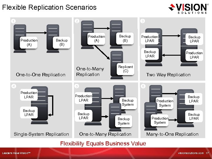 Flexible Replication Scenarios 3 2 1 Production (A) Backup (B) One-to-One Replication One-to-Many Replication