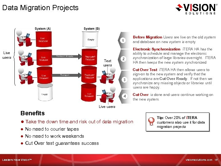 Data Migration Projects 1 Live users Test users 2 Before Migration Users are live