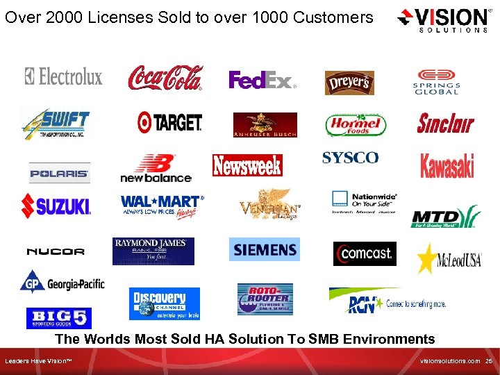 Over 2000 Licenses Sold to over 1000 Customers The Worlds Most Sold HA Solution