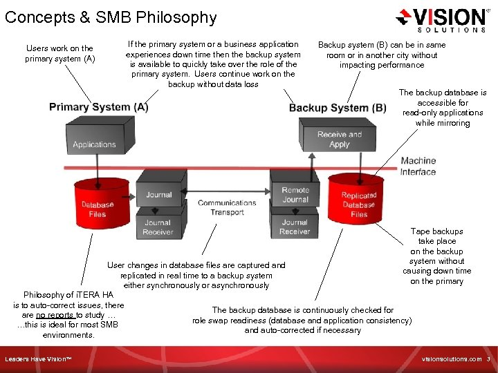 Concepts & SMB Philosophy Users work on the primary system (A) If the primary