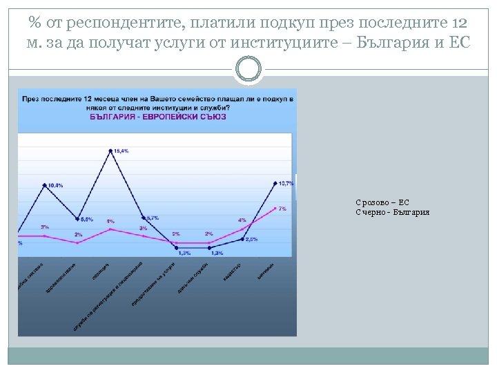 % от респондентите, платили подкуп през последните 12 м. за да получат услуги от