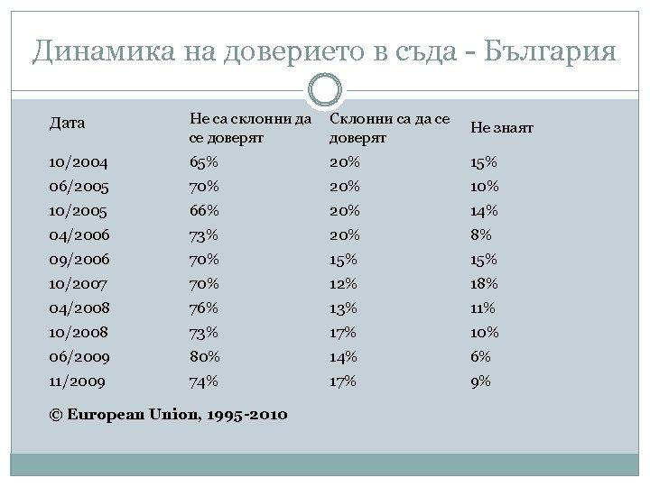 Динамика на доверието в съда - България Дата Не са склонни да Склонни са