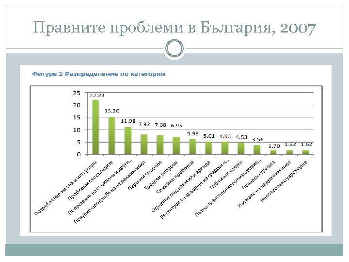 Правните проблеми в България, 2007