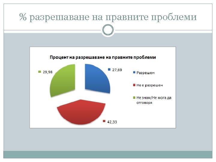 % разрешаване на правните проблеми