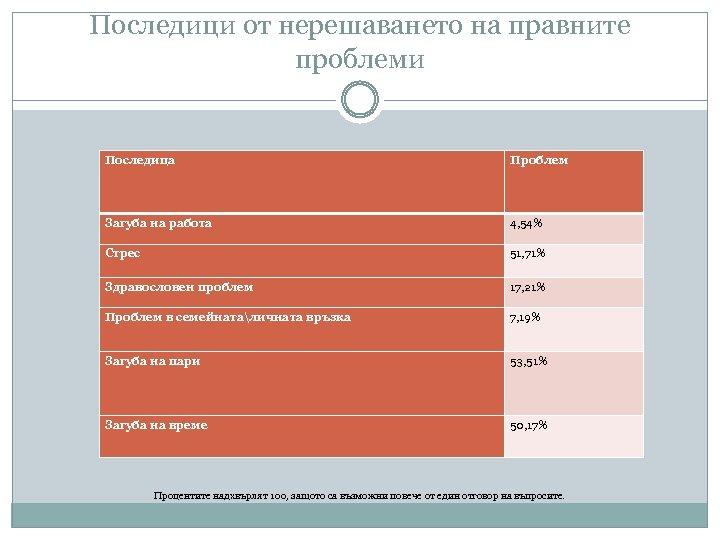 Последици от нерешаването на правните проблеми Последица Проблем Загуба на работа 4, 54% Стрес