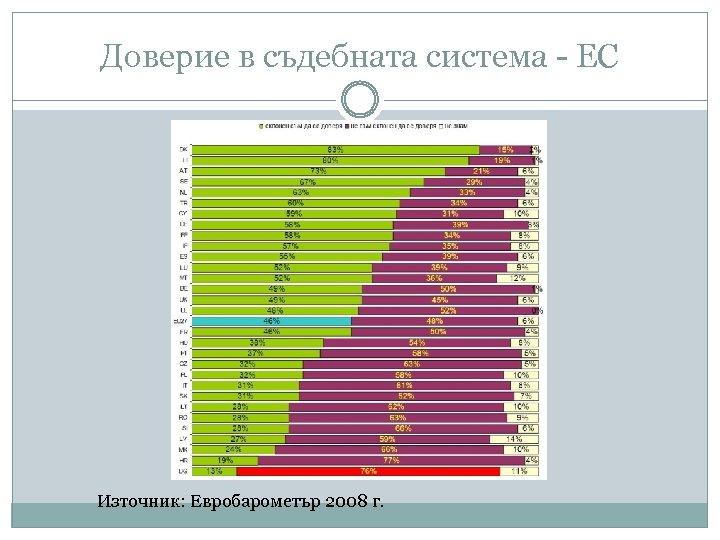 Доверие в съдебната система - ЕС Източник: Евробарометър 2008 г.