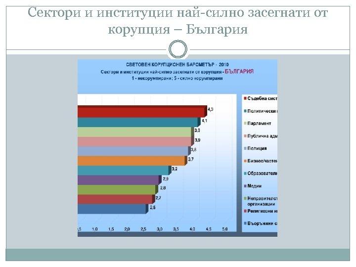 Сектори и институции най-силно засегнати от корупция – България