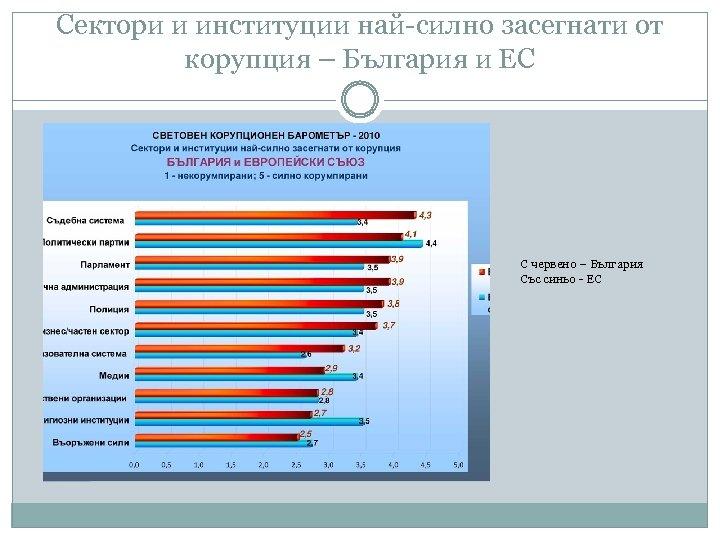 Сектори и институции най-силно засегнати от корупция – България и ЕС С червено –
