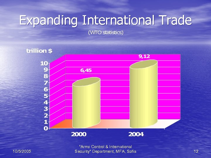 Expanding International Trade 10/5/2005