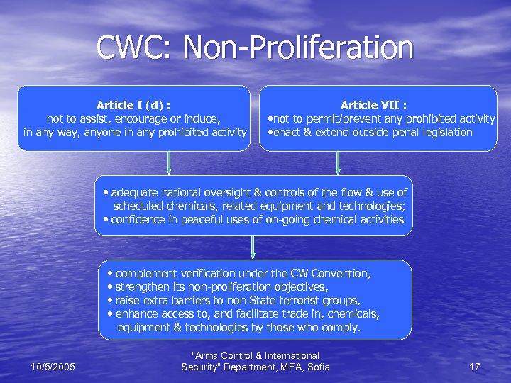CWC: Non-Proliferation Article I (d) : not to assist, encourage or induce, in any