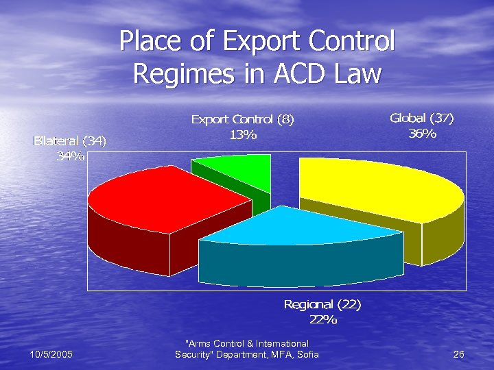 Place of Export Control Regimes in ACD Law 10/5/2005