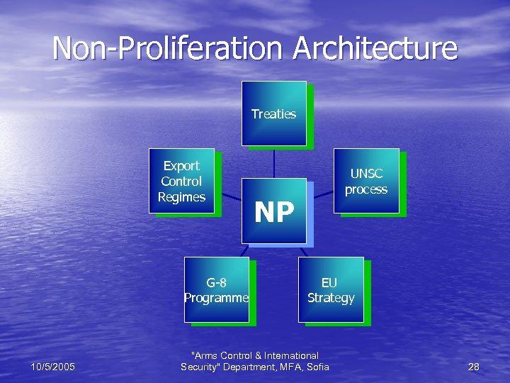 Non-Proliferation Architecture Treaties Export Control Regimes G-8 Programme 10/5/2005 UNSC process NP EU Strategy