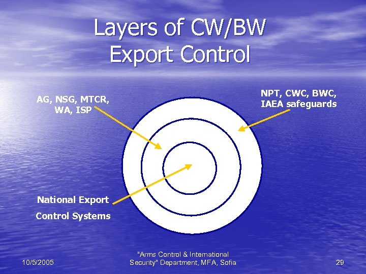 Layers of CW/BW Export Control NPT, CWC, BWC, IAEA safeguards AG, NSG, MTCR, WA,