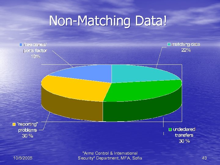 Non-Matching Data! 10/5/2005