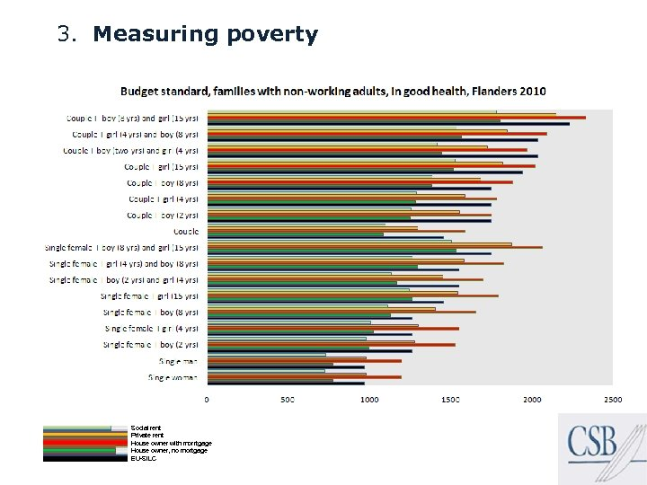 3. Measuring poverty Social rent Private rent House owner with morrtgage House owner, no