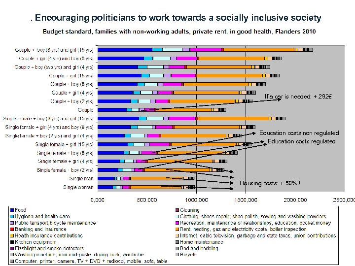 . Encouraging politicians to work towards a socially inclusive society If a car is