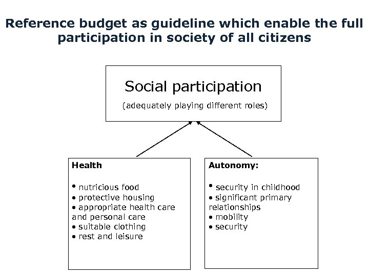 Reference budget as guideline which enable the full participation in society of all citizens