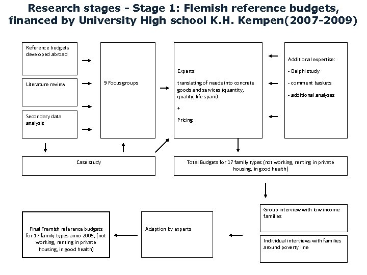 Research stages - Stage 1: Flemish reference budgets, financed by University High school K.