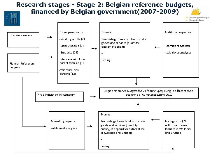 Research stages - Stage 2: Belgian reference budgets, financed by Belgian government(2007 -2009) Experts: