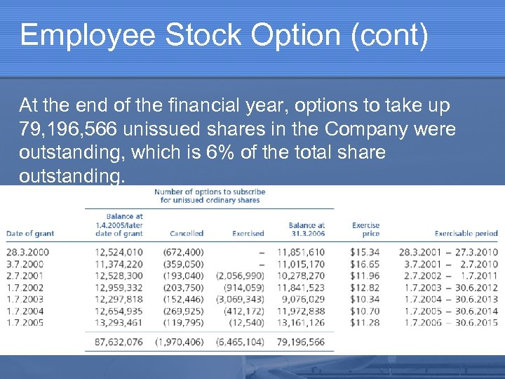 Employee Stock Option (cont) At the end of the financial year, options to take