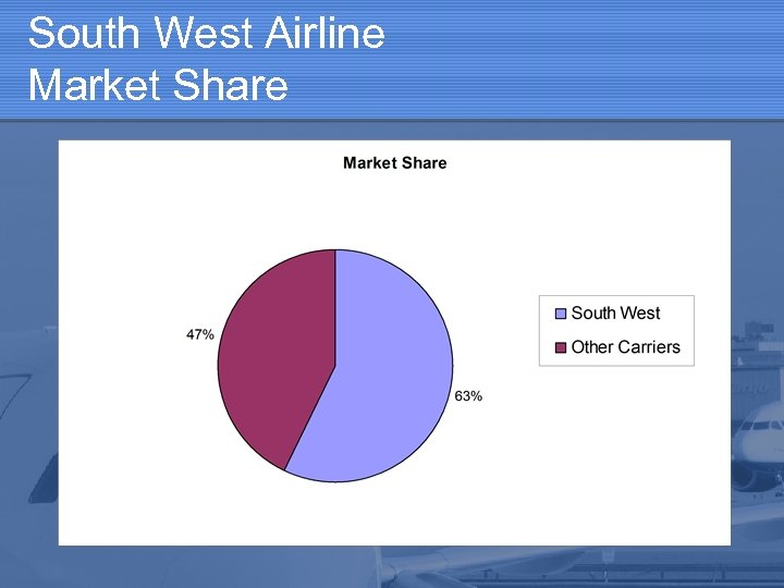 South West Airline Market Share