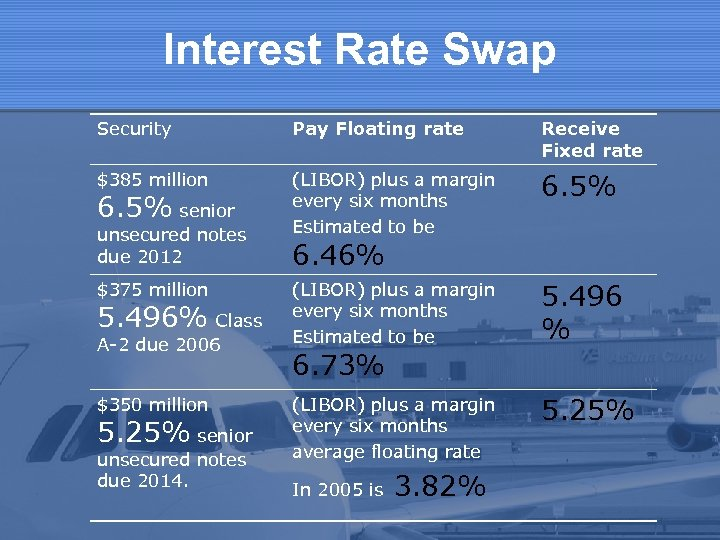 Interest Rate Swap Security Pay Floating rate Receive Fixed rate $385 million (LIBOR) plus