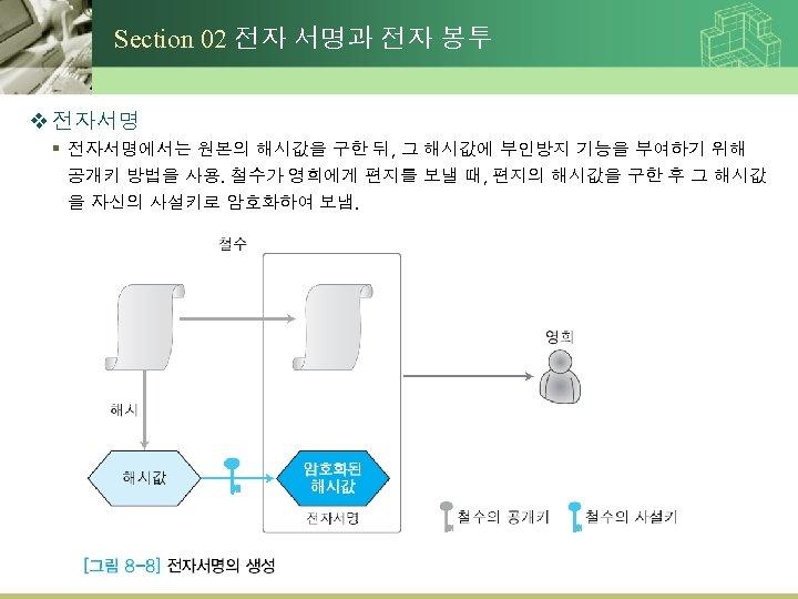 Section 02 전자 서명과 전자 봉투 v 전자서명 § 전자서명에서는 원본의 해시값을 구한 뒤,