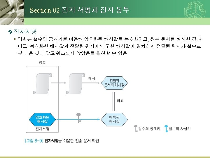 Section 02 전자 서명과 전자 봉투 v 전자서명 § 영희는 철수의 공개키를 이용해 암호화된
