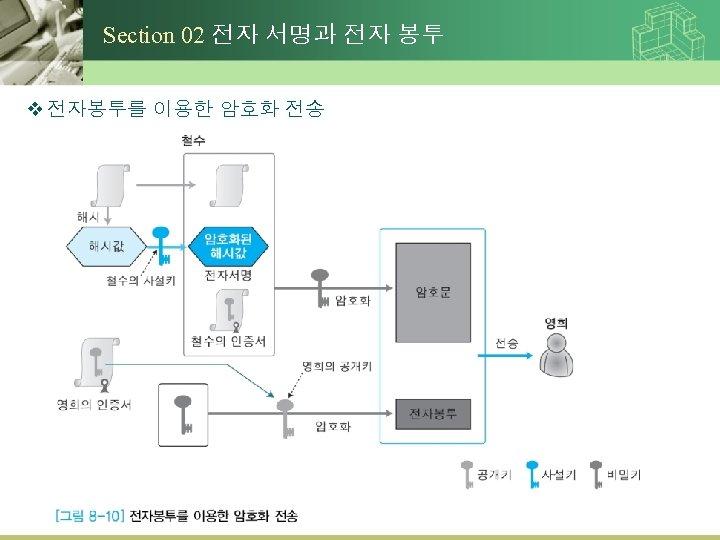 Section 02 전자 서명과 전자 봉투 v 전자봉투를 이용한 암호화 전송