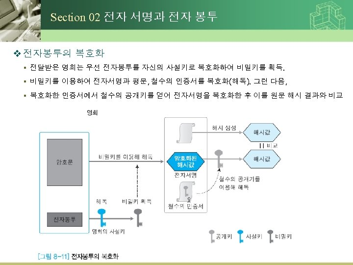 Section 02 전자 서명과 전자 봉투 v 전자봉투의 복호화 § 전달받은 영희는 우선 전자봉투를