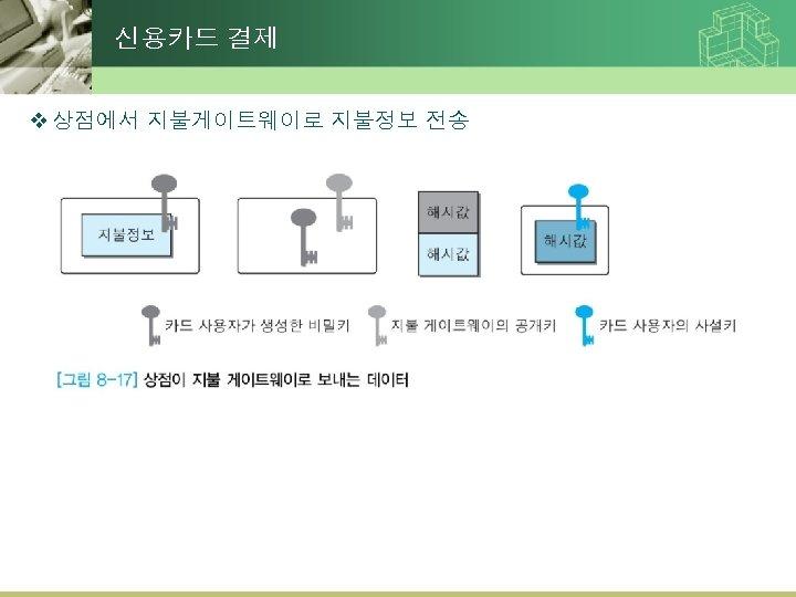 신용카드 결제 v 상점에서 지불게이트웨이로 지불정보 전송