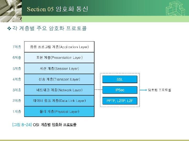 Section 05 암호화 통신 v 각 계층별 주요 암호화 프로토콜