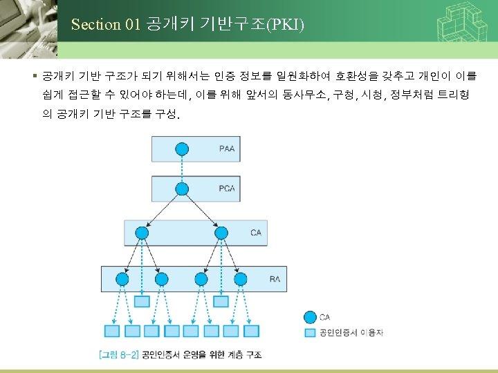 Section 01 공개키 기반구조(PKI) § 공개키 기반 구조가 되기 위해서는 인증 정보를 일원화하여 호환성을