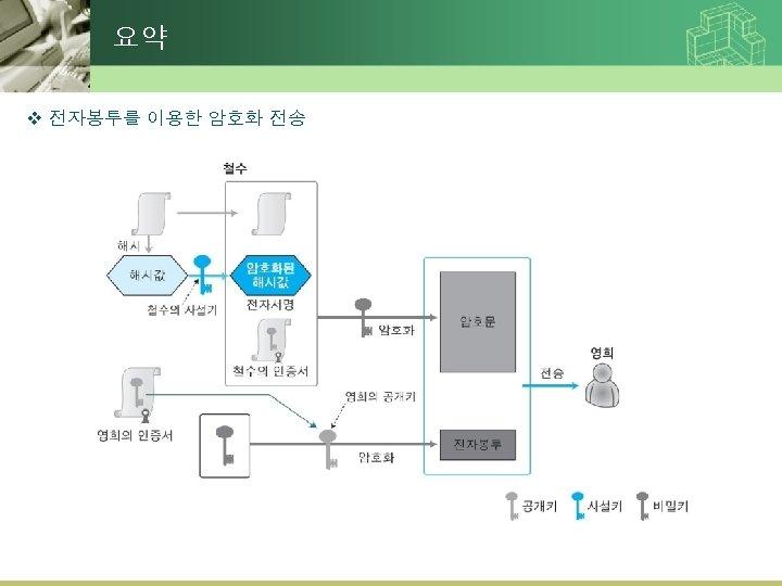 요약 v 전자봉투를 이용한 암호화 전송