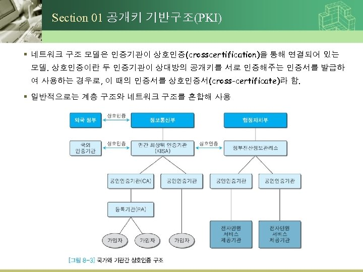 Section 01 공개키 기반구조(PKI) § 네트워크 구조 모델은 인증기관이 상호인증(crosscertification)을 통해 연결되어 있는 모델.