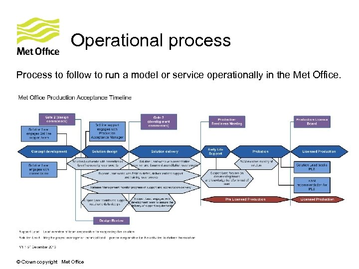 Operational process Process to follow to run a model or service operationally in the