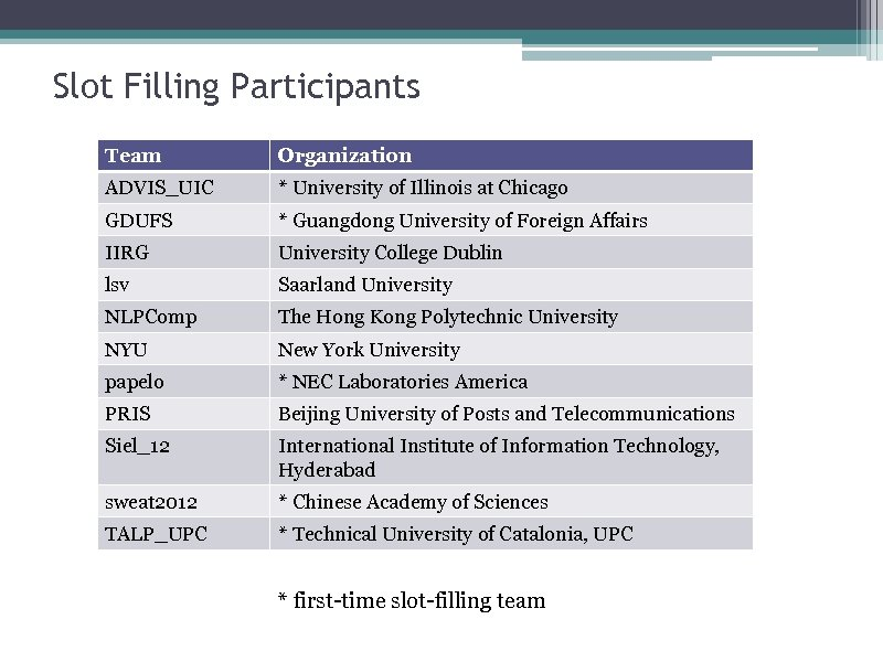 Slot Filling Participants Team Organization ADVIS_UIC * University of Illinois at Chicago GDUFS *