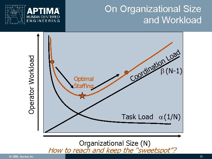 Operator Workload On Organizational Size and Workload d a Lo Optimal Staffing n tio