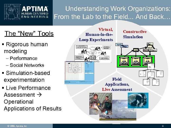 Understanding Work Organizations: From the Lab to the Field. . . And Back… The