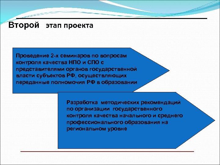 ________________________ Второй этап проекта Проведение 2 -х семинаров по вопросам контроля качества НПО и