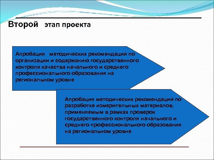 ________________________ Второй этап проекта Апробация методических рекомендаций по организации и содержанию государственного контроля качества