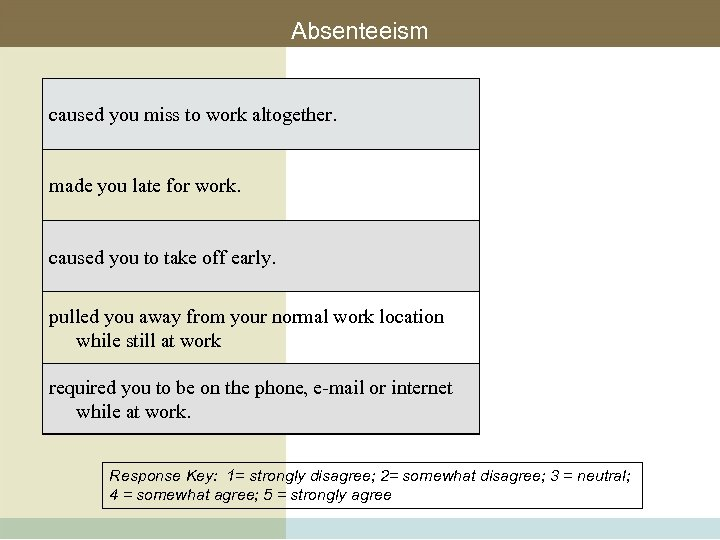 Absenteeism caused you miss to work altogether. made you late for work. caused you